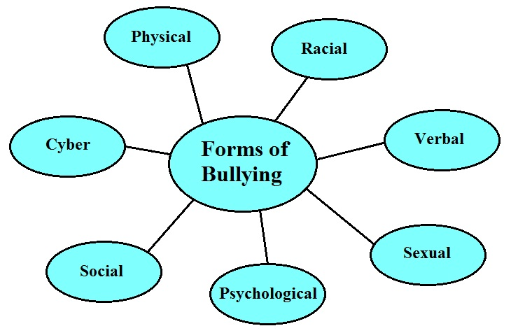 Forms of Bullying - Exclude Bullying